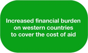 uneducated African populations causes financial burden