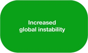 increased global instability due to uneducated populations